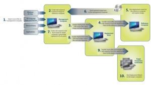 mdt2013_LTI_ZTI_UDI_deployment_process