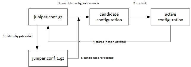 juniper_commit_process