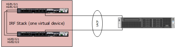 Creating an HP IRF stack with HP 5820-24XG-SFP+ Switches