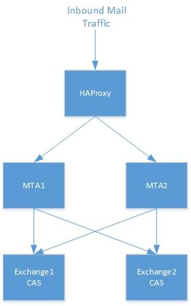 mailflow