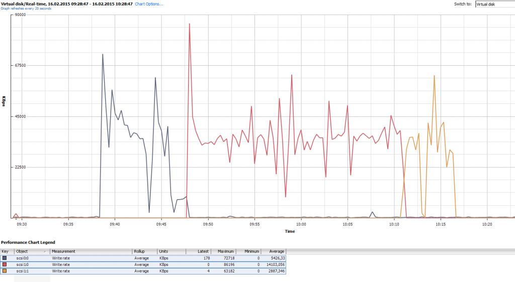 VMDK-thin-reclaim_performance_zero_out