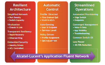 ale-application-fluent-network
