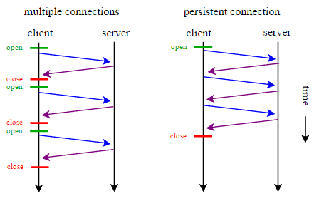 HTTP_persistent_connection