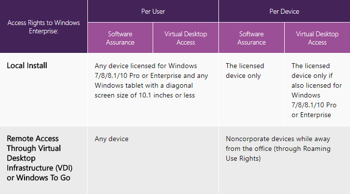 Windows VDI Licensing