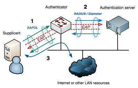 IEEE 802.1x EAP